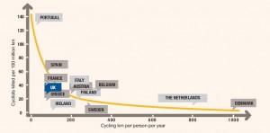 cycling casulaties chart